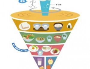 自分を知る事で食事のバランスも良い方向へ♡効率的にダイエット♡